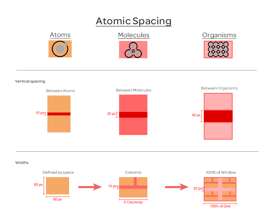 Atomic spacing