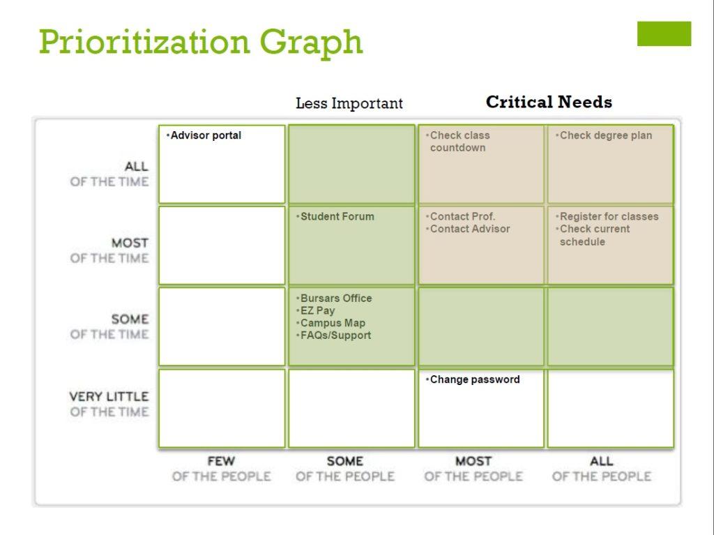 Courseplan graph
